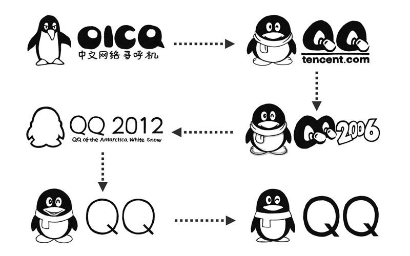 企鹅变形记:腾讯QQ品牌LOGO设计变迁史