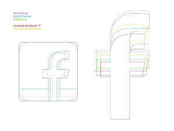 深度分享!Facebook的视觉系统是如何养成的?
