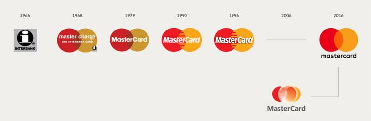 MasterCard万事达卡LOGO进化到成两个圈圈,好看吗?