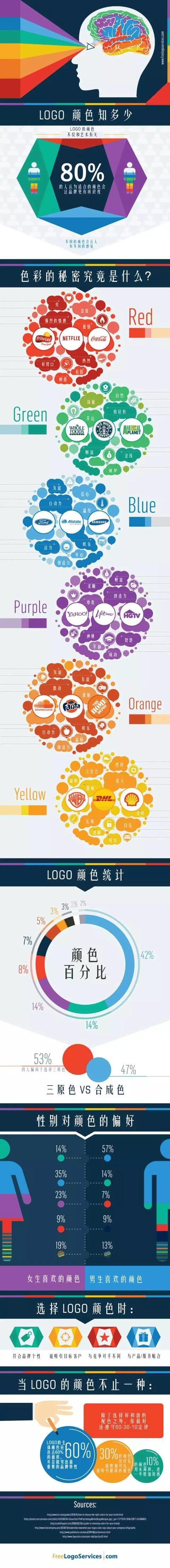 LOGO设计中的色彩秘密,你知多少?