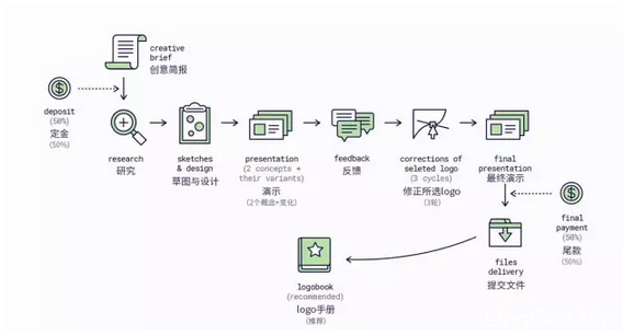 外国设计师分享Logo设计成功秘籍:8步优化设计流程