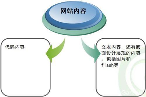 seo的五个具体步骤有哪些?