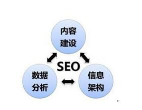 seo岗位的主要工作内容