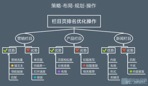 织梦(dede)系统seo基本优化教程