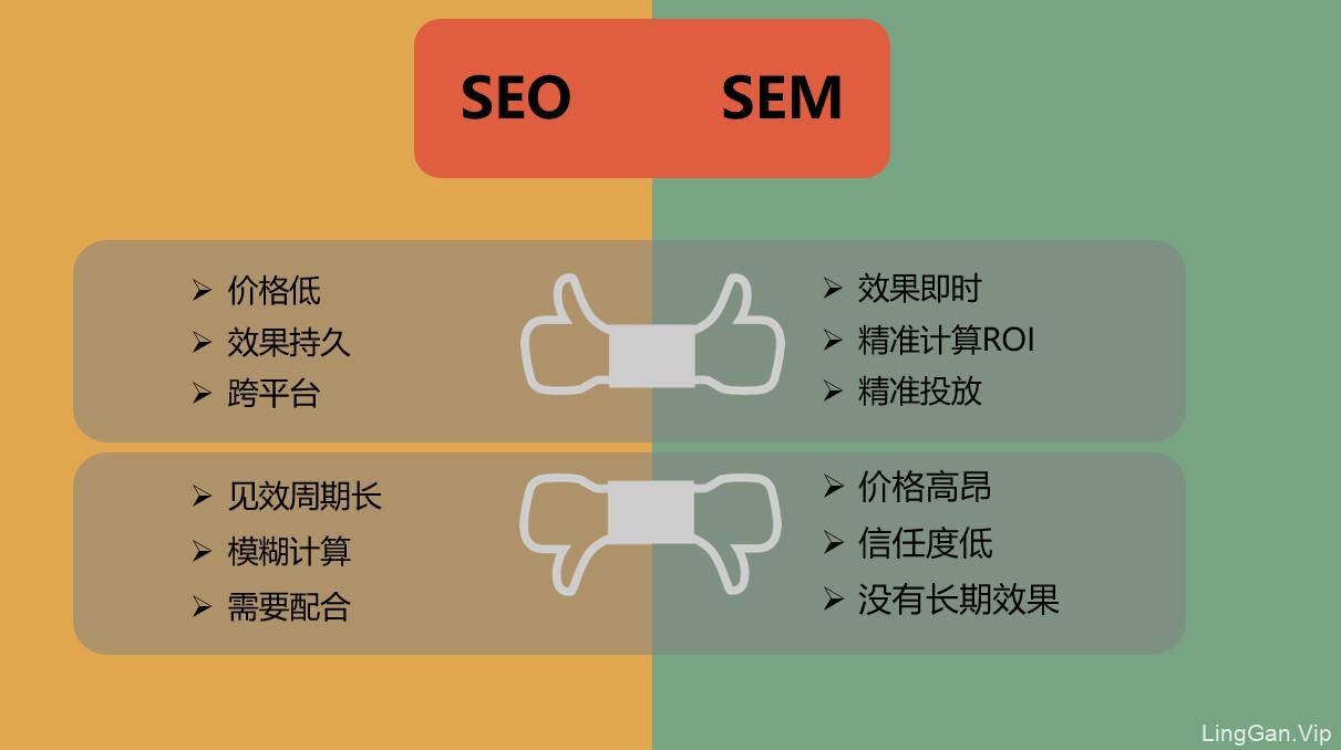 seo与sem的区别与联系(大全篇)