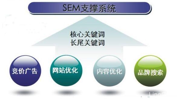 sem的定义是什么