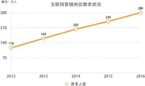 近年网络营销成功案例(2020年网络营销)