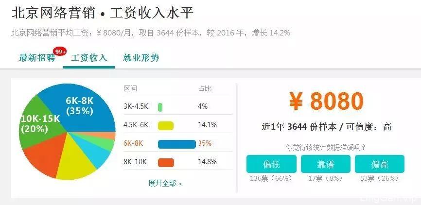 网络营销一般工资(在广州做什么工作工资高)