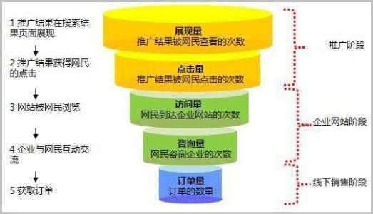 产品营销方式和渠道有哪些(免费体验产品营销方式)