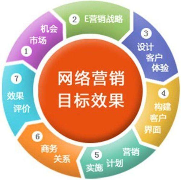 简述网络营销的概念(简述网络营销的基本方法)